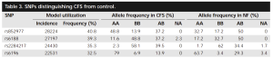 SNPs associated with CFS